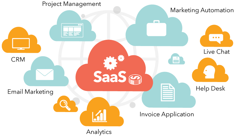 Benefits of Software as a service (SaaS)